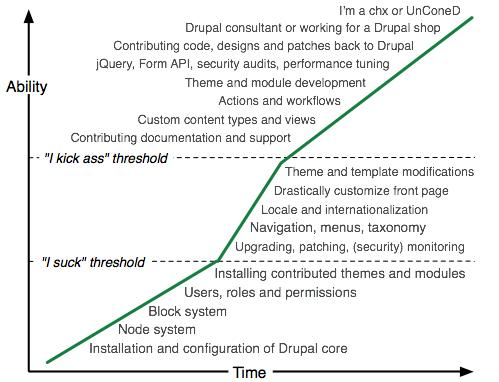 Courbe d'apprentissage de Drupal
